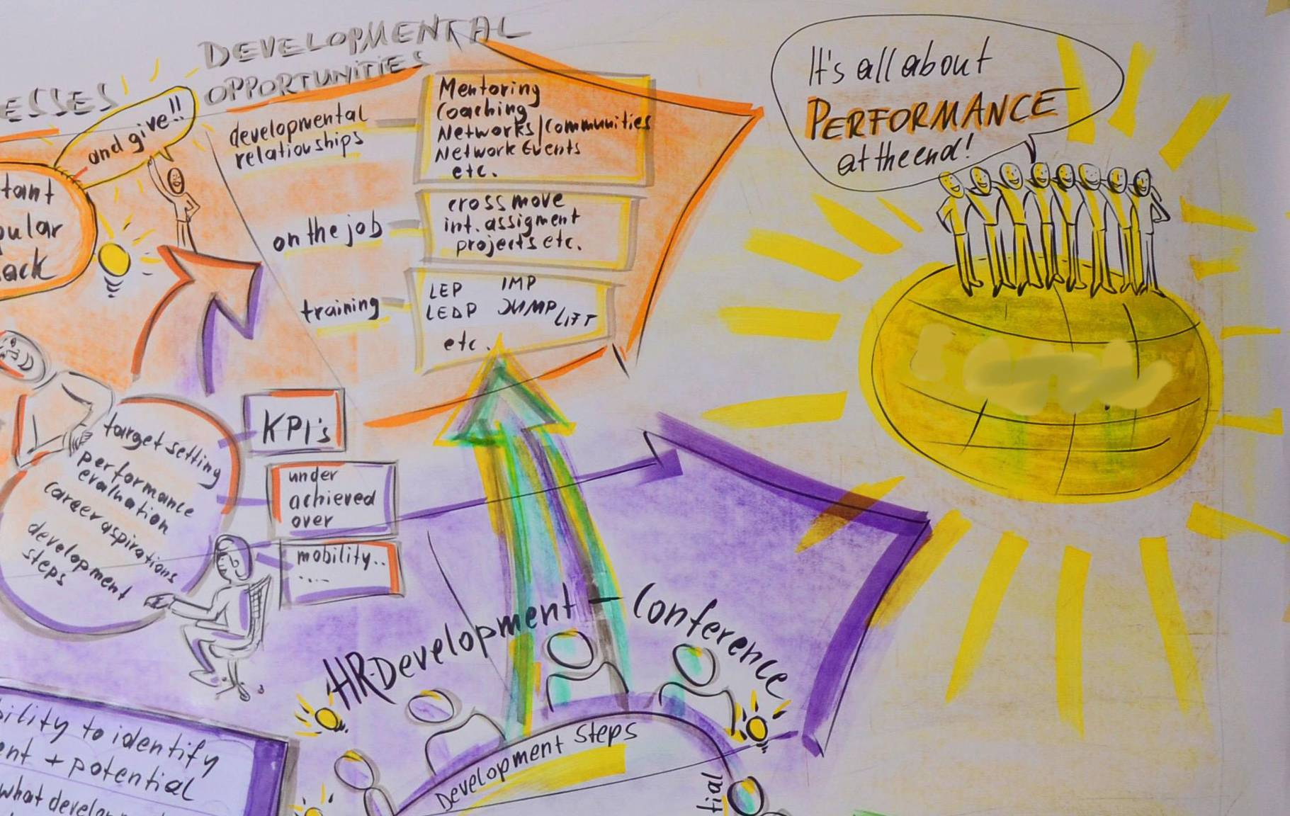 10 Juli 2013 Graphic Recording einer Diskussion 2 (2)